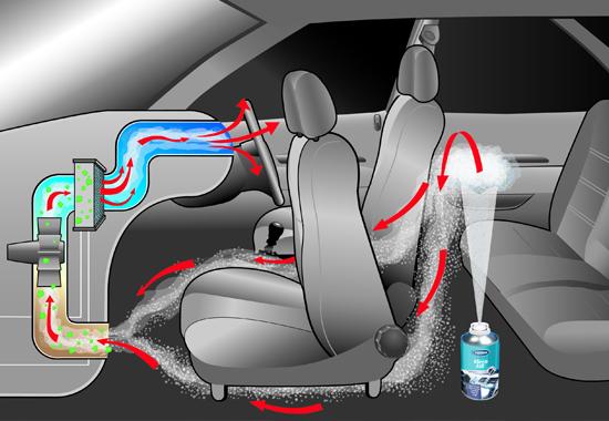 Le nettoyage int rieur pour un habitacle propre sain for Produit pour nettoyer interieur voiture